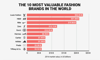 The 10 Most Valuable Fashion Brands in the World Are Worth $122 Billion