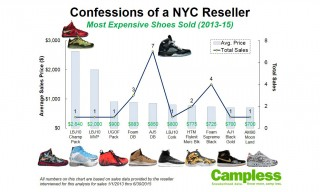An NYC Reseller Confesses How Much Money He Makes