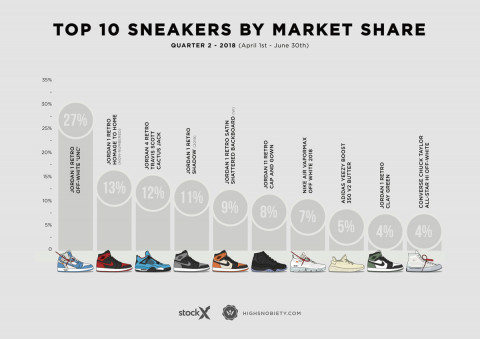 f80c4f0cfa1 The 10 Most Expensive Sneakers of 2018 Q2