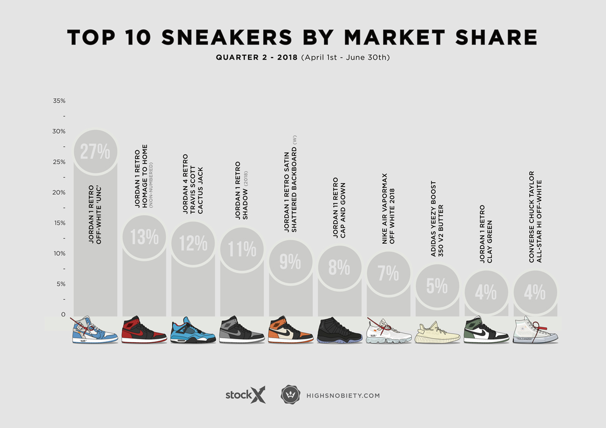 f46e26e2d7554 The 10 Most Valuable Sneakers of 2018 Q2 – Celebrity Best News