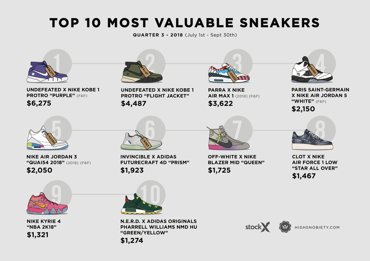 6769bbcbec255 The 10 Most Valuable Sneakers of 2018 Q3 – Celebrity Best News