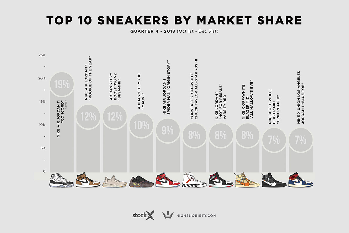 8508b9de479 The 10 Most Valuable Sneakers of 2018 Q4