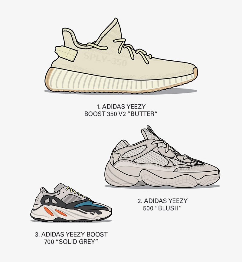 274c6d4e Whereas the top five best silhouettes was a neck-and-neck contest between  adidas and Nike, YEEZY reigns supreme when it comes to the three overall ...