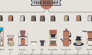 The Compendious Coffee Chart Poster