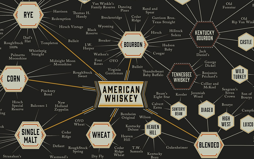 Whisky-Infographic-Pop-Chart-Lab-3