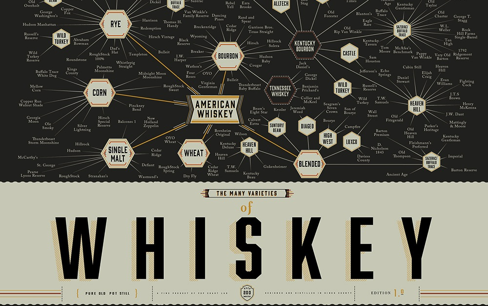 Whisky-Infographic-Pop-Chart-Lab-2