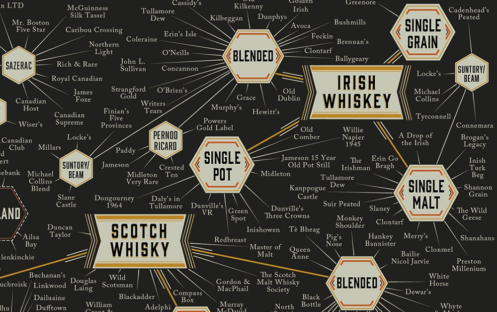 Whisky-Infographic-Pop-Chart-Lab-4