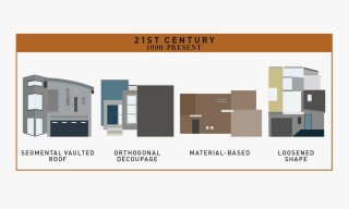An Illustrated History of American Residential Architecture